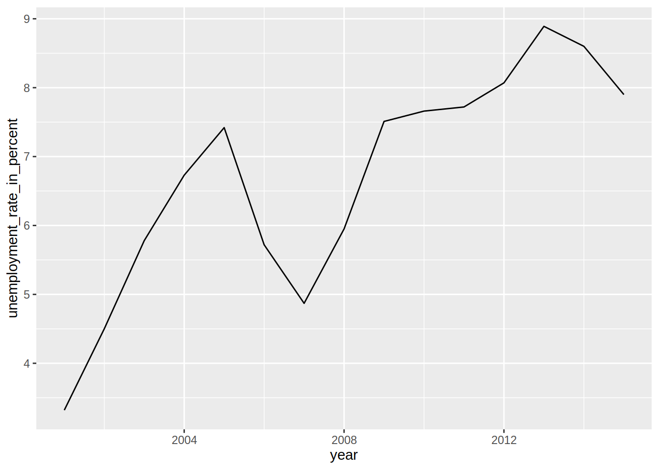 Chapter 5 Graphs | Modern R with the tidyverse